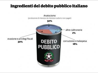evoluzione debito pubblico italia-05
